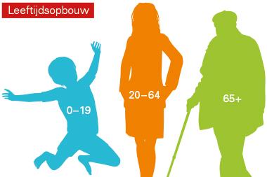 infographics ~ Gemeente Oudewater